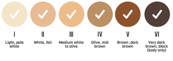 Me My Elos Pro Ultra is suitable for ALL skin tones, Fitzpatrick types 1 through to 6