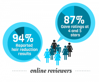 87% of users rate the Lumea Precision Plus SC2006/11 at 4 and 5 stars. 94% of users reported hair reduction results