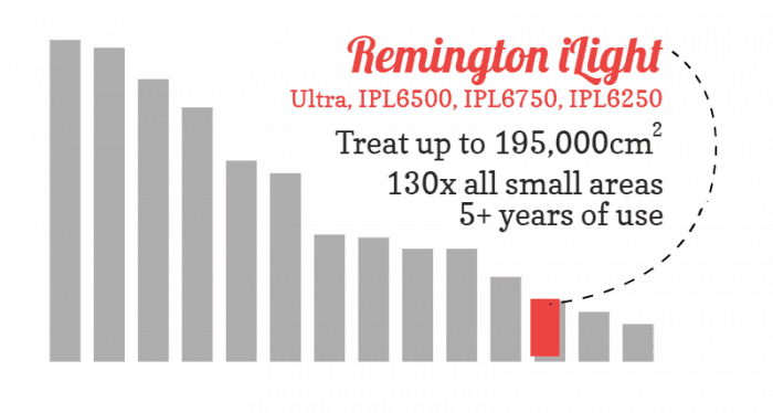 Bar chart showing how the Remington iLight range compare to other devices for number of treatments from the bulb. They give relatively fewer treatments.