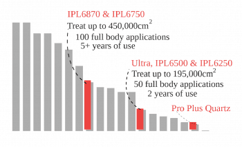 Barchart showing the lietime value from the models in the ilight range. The IPL6780 and IPL6750 offer the best of the range.