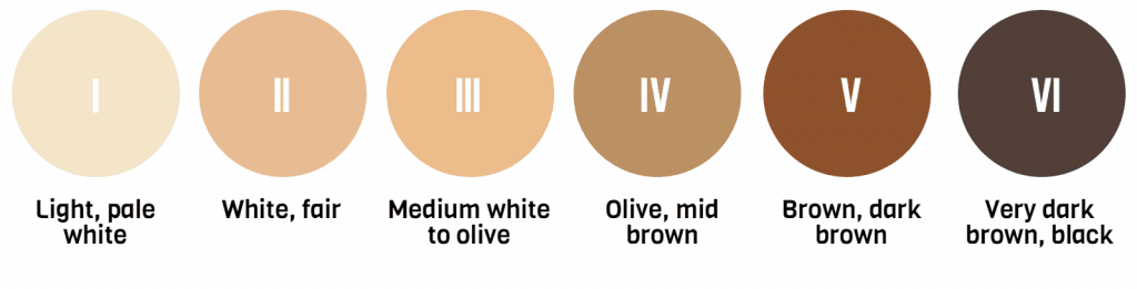 Fitzpatrick skin tone types 1 to 6 (I to VI) 1 is Light pale white, 2 is white fair, 3 is medium white to olive, 4 is olive mid brown, 5 is brown to dark brown, 6 is very dark brown to black.