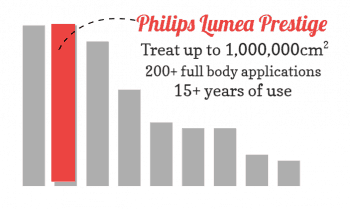 Bar chart that shows the Philips Lumea Prestige devices provides the best value.