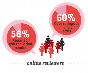 56% of uers rated the ilight pro at 4 and 5 stars. 60% of users reported hair reduction results