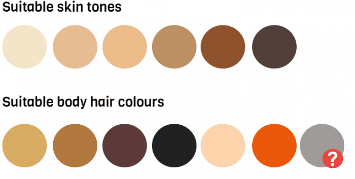 skin-tone-chart-i-to-vi-and-all-hair-colours