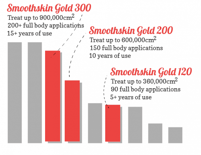 Barchart showing how the bulb life of the Smoothskin Gold models compares to other devices. Out of 9 devices, the Smoothskin Gold 300 is 3rd largest, the Smoothskin Gold 200 is 4th, the Smoothskin Gold 120 is 6th. This doesn't necessarily mean the Smoothskin Gold 300 is the best choice. There's more about this later in the Smoothskin Gold review.