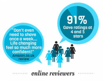 91% of the 192 online reviews awarded the SmoothSkin Gold 4 and 5 stars.