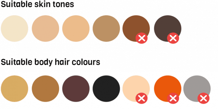 Fitzpatrick skin tone chart showing it's unsafe on dark skin types V and VI. Hair colour chart shows it won't work on light blonde, grey and white hair.