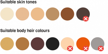 Fitzpatrick skin tone chart showing it's unsafe on the darkest skin type VI. Hair colour chart shows it won't work in light blonde, grey and white hair.