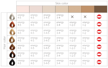 Levels 4 and 5 are the max suitable for skin type I. Levels 3 to 5 the max for skin type II and III. Levels 3 to 4 the max for skin type III and IV. Levels 1 to 2 the max for skin type V. You can't use the device on skin type VI. Suitable hair colours are shown as Black through the grey, although grey hair and skin types IV and V is given no recommended max intensity levels suggesting the device will not work with this combination.
