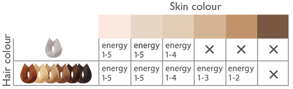 skin tone and hair colour chart from Silk'n USA and UK websites.