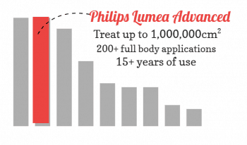Bar chart showing the Lumea Advanced model tops the chart for usage value.