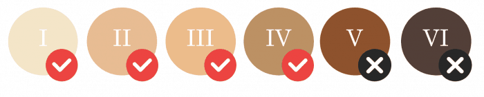 Fitzpatrick skin tone chart showing it's safe for tones I to IV, but not V and VI (the darkest tones).