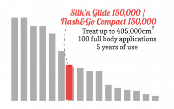 Bar chart showing the lampkifetime value of the Silk'n Glide 150,000 compared to others