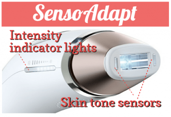 Diagram of the Braun IPL treatment head area showing the skin tone sensor windows at eaither end of the window, and the intensity indicator lights on the side of the handle.