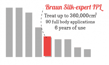 Bar chart showing the Braun Silk-expert is great value (5 out of 9)