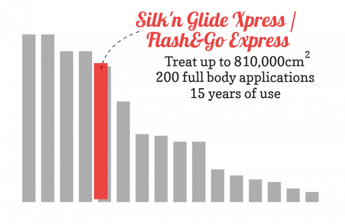 Bar chart comparing the Flash&go Express lamp lifetime to other devices. The lamp lifetime is one of the best.