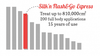 Bar chart showing the Silk'n Flash&Go is great value and takes 5th spot.