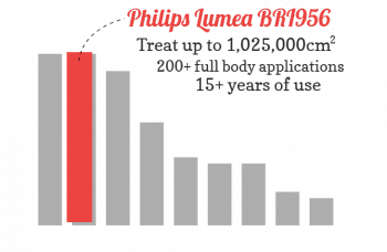 Bar chart graph showing the Philips Lumea Prestige BRI956 lifetime value compared to other devices. It's one of the best.