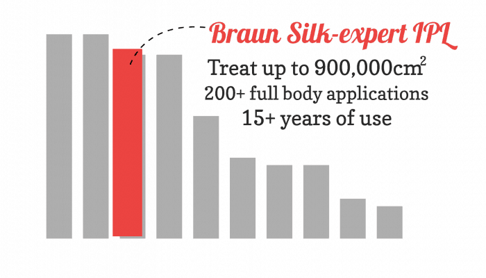 Bar chart showing the Braun Silk-expert is great value in the top 3 home-use devices