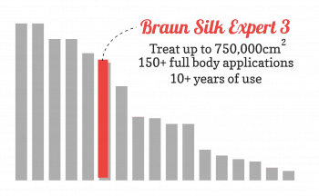 Bar chart showing the great lamp lifetime value of the Silk expert 3 compared to other devices. The Silk expert 3 is one of the best