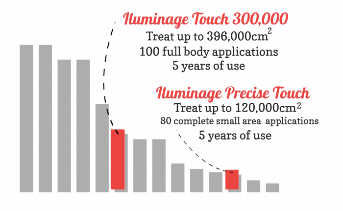 Bar chart showing how much body area Iluminage Precise touch covers in comparison to the Iluminage Touch and other unnamed devices.