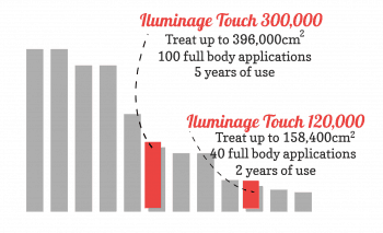 Bar chart showing the Iluminage Touch 300,00 and 120,000 models.