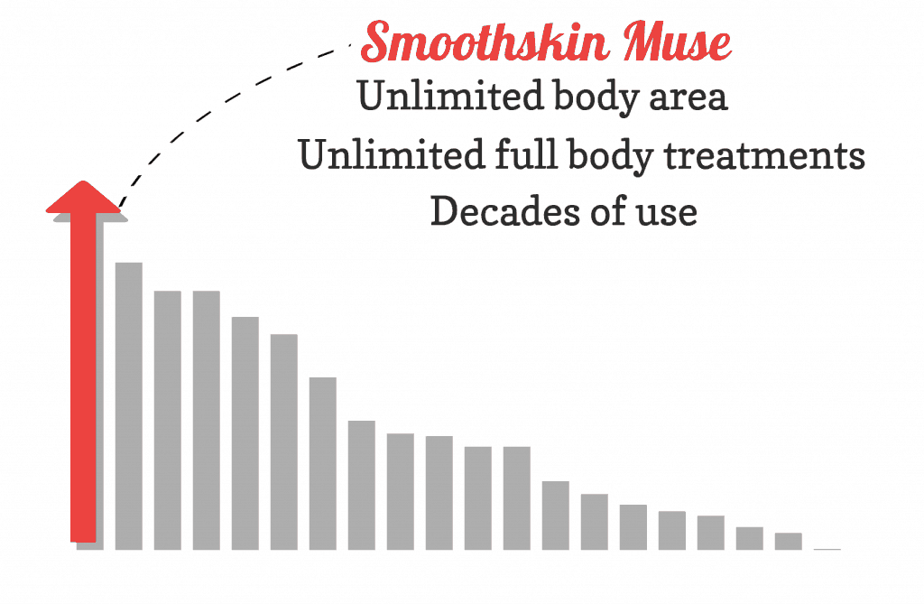 Bar chart showing the exceptional lamp lifetime value of the Smoothskin Muse compared to other devices. It is the best available and it flashes at high IPL intensities too.