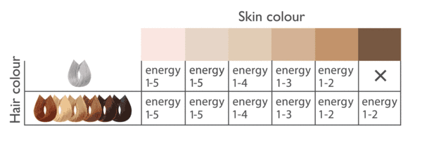 Chart from the Silk'n website showing the Infinity is safe for all skin tones from light to dark, and it works on all hair colours excluding white / grey on black skin.