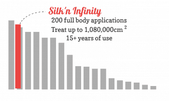 Bar chart showing the lamplifetime value of the Silk'n Infinity 400,000 compared to other devices. It's ace!