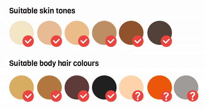 Skin tone chart showing it's safe for all skin tones from light to black. Hair colour chart showing it works on dark blonde to black hair colours, but's it's unclear if it works on blonde, red or grey /white hair
