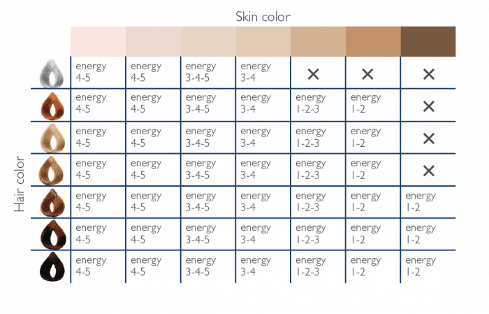 Chart from the Silk'n Infinity user manual website showing the Infinity is safe for all skin tones from light to dark, but it won't work on fair hair and dark skin combinations.