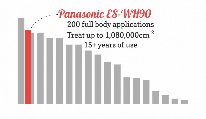 Bar chart showing the lamplifetime value of the Panasonic ES-WH90 compared to other devices. It's excellent!