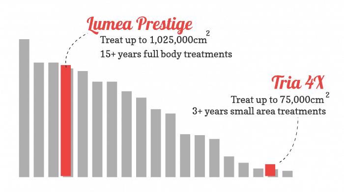 Bar chart showing the lamplifetime value of the Philips Lumea Prestige vs Tria 4X laser, and compared to other devices. Both are excellent (but very different) and score 5 stars!