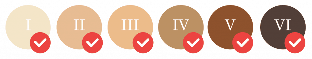 Fitzpatrick colour scale I to VI showing it's safe for I to VI or all skin tones