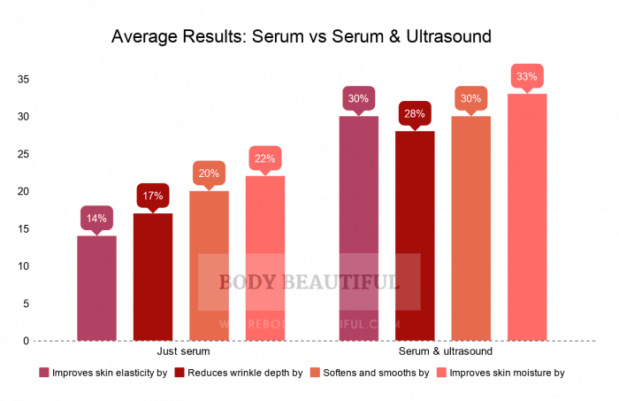 Comparison bar chart of the 2016 study results. The first group is for daily serum application only, and the second for daily application of the serum and serum plus ultrasound 1 or 2 times a week.