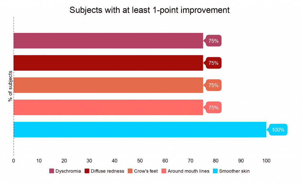 Bar chart showing the study results for zones receiving 5 daily sessions per week at treatment level 2.