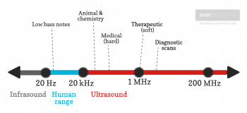 Line graphic illustration of sound ranges with infrasound up to 20Hz, then human range up to 20KHz, then ultrasonic with 1 MHz shown on the scale (Mira-skin frequency).