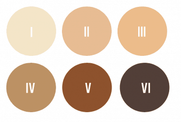 6 colours swatch circles representing the skin tones of the fitzpatrick scale I (light) through the VI (dark / black).