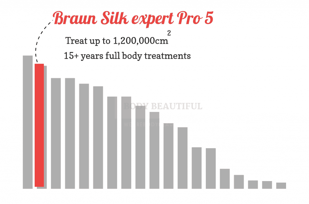 Bar chart showing the lamp lifetime of the Braun Pro 5 IPL is one of the best available (2nd best)