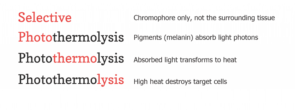 'Selective' means the chromophore only and not the surrounding tissues. Photothermolysis: 'Photo' means melanin absorbs light photons, 'thermo' means the absorbed light transforms to heat, and 'lysis' means the heat destroys target cells.