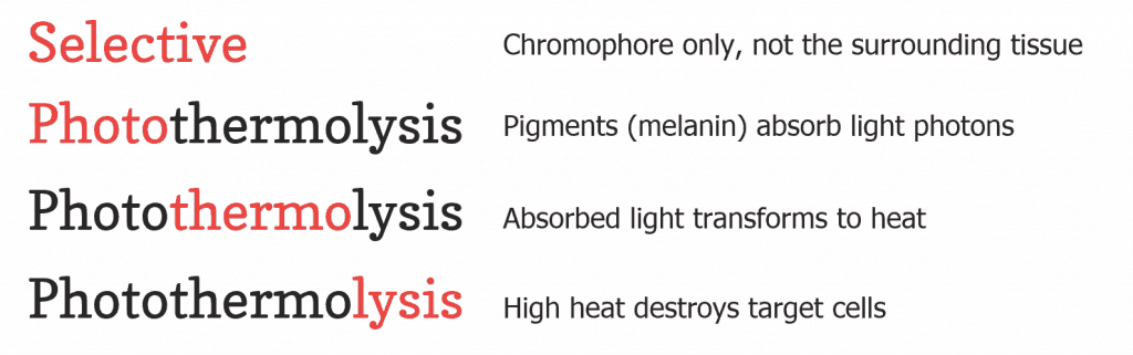 'Selective' means the chromophore only and not the surrounding tissues. Photothermolysis: 'Photo' means melanin absorbs light photons, 'thermo' means the absorbed light transfoems to heat, and 'lysis' means the heat destroys target cells.