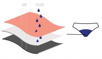 Illustartion from Modibodi website showing the absorption and breathability of the gussey construction