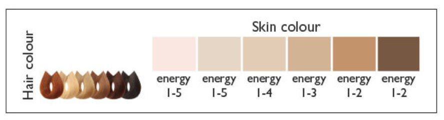 Safe skin tone & hair colour chart from silkn.eu