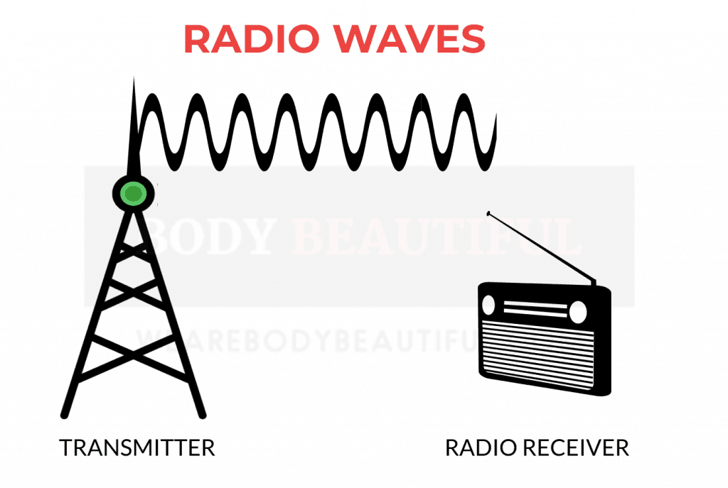 Diagram showing radio waves transmitting to a radio receiver.