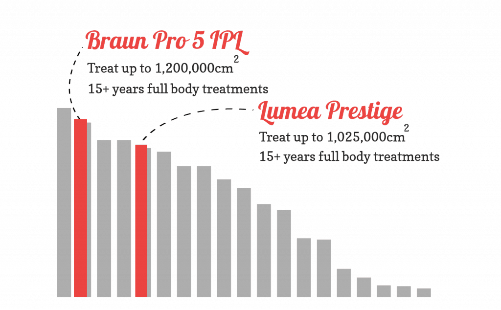 Bar chart showing how the Prestige and Braun Pro 5 compare for lamp lifetime. the Braun is longer, but both give way more than you'll ever need so both score top marks.