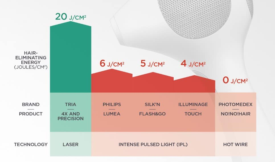 Graph showing the Tria 4X laser is 3 times more powerful than the most powerful home IPL (Philips Lumea Prestige at 6J/cm2)