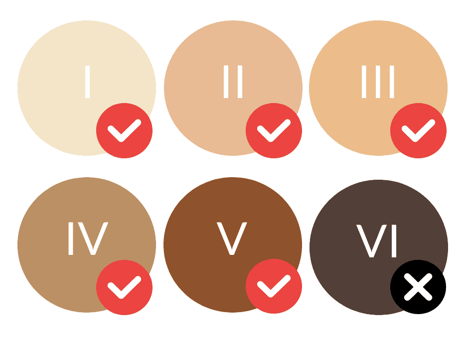 Safe for light to dark skin Fitzpatrick types 1 to 5, but not on the darkest skin type 6