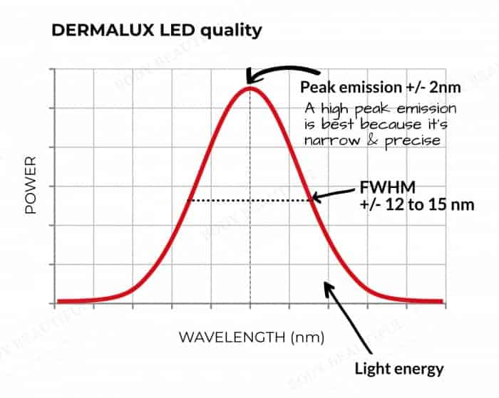An illustrative graph showing the optimal shape for therapeutic light therapy, with a high emission peak (pointy is best) and a narrow Full width haf max (FWHM)